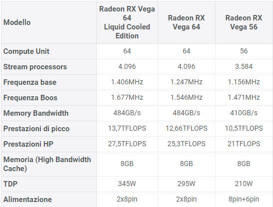 Tutte le caratteristiche delle nuove schede AMD RX Vega