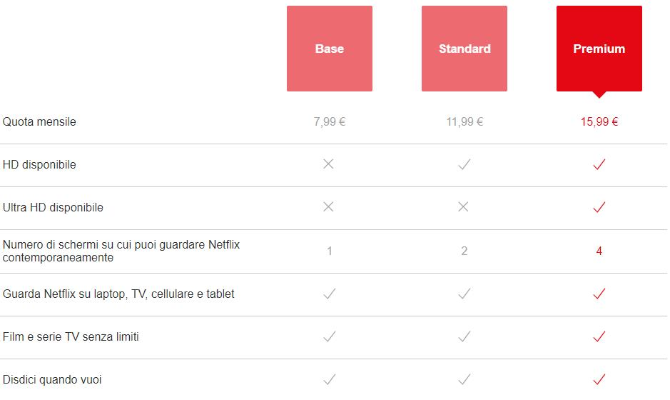 I Piani Netflix disponibili in Italia: Base, Standard e Premium