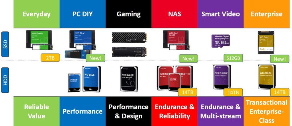 Differenza Colori Western Digital WD Green Blue Black Red Purple Gold Hard Disk e SSD