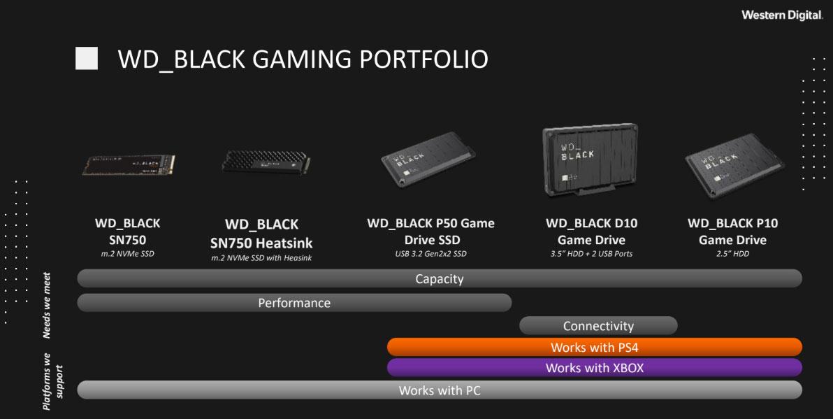 WD Black Gamma Completa SN750 P50 D10 P10 Gaming